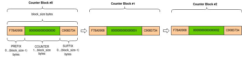 Crypto Util package — PyCryptodome 3 9 0 documentation