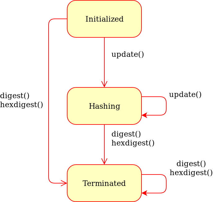what is sha256 hash function